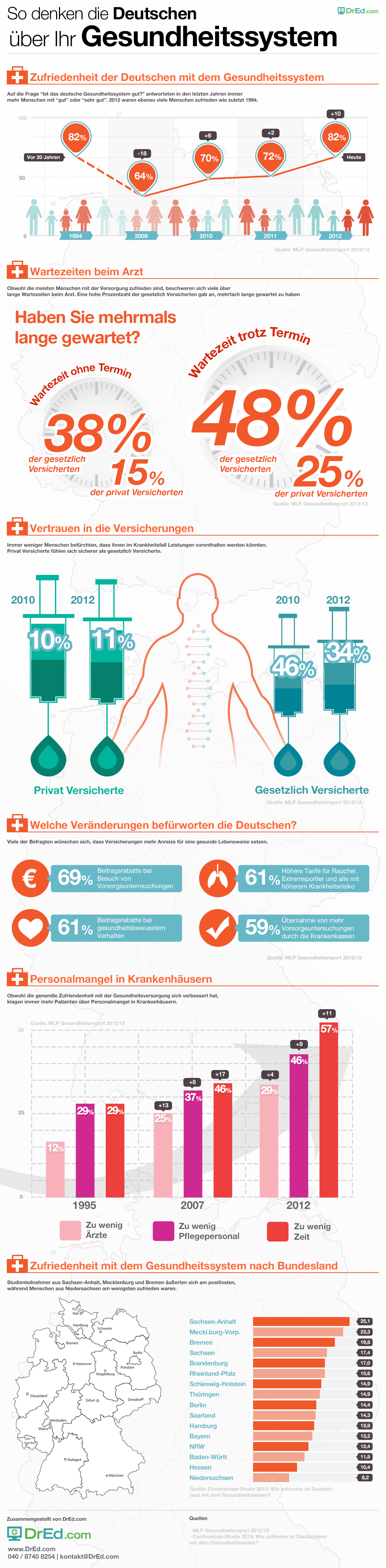 DrEd Infografik